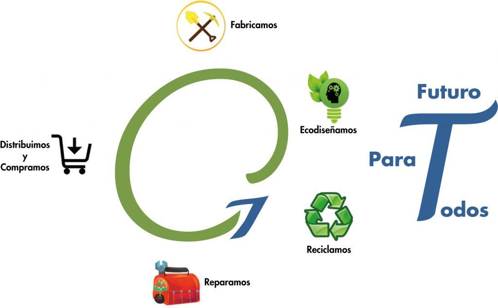 TERRAVANZA - Infografía Economía Circular
