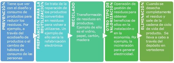 Información Economía Circular - TERRAVANZA